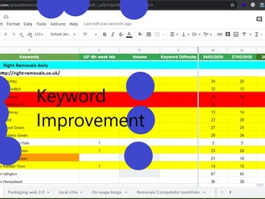 Keyword Improvement day by day UK and USA based Website