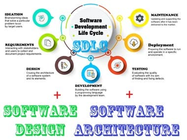 Software Architectural Design * Detailed Design * SDLC