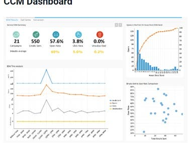 CCM Dashboard