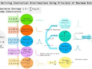 Deriving Statistical Distributions Using Principle of Max En