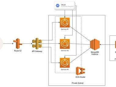 ECS Cluster at AWS via CloudFormation