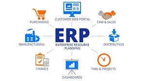 Business process Mapping and helping prepare SOP