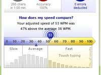 Typing over 50 WPM with 100% accuracy.