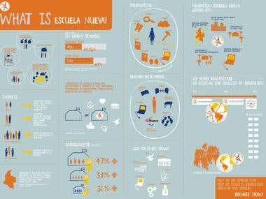 Escuela Nueva Infographics