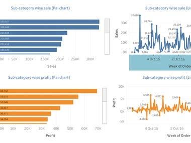 Sales Analysts Dashboard. Please go through attache