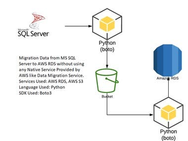 Data Migration from On premise (MS SQL Server) to Amazon RDS