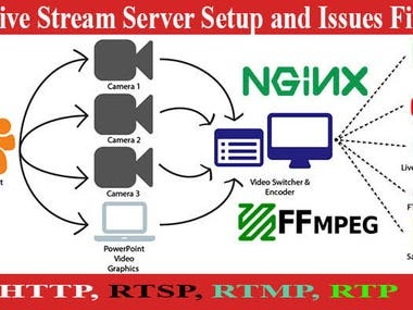 SERVER ADMIN AND EMAIL AMRKET EXPERT