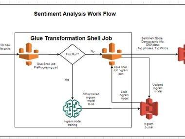Automating NLP/ML Workflow on AWS Platform