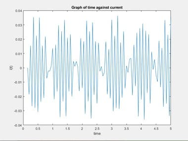 FREQUENCY SIMULATION