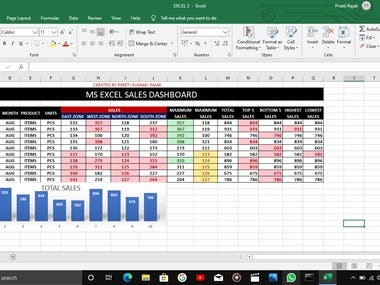 MS Excel Sales Dashboard With chart.