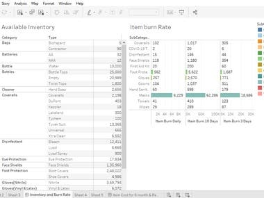 Tableau Dashboard for the Inventory of the company