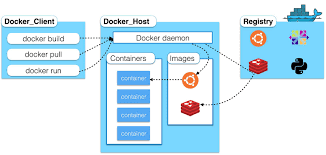 Configuring docker-compose file to deploy app on vps