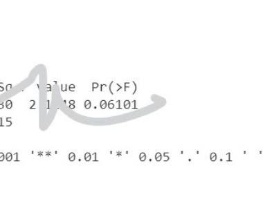 ANOVA output by R