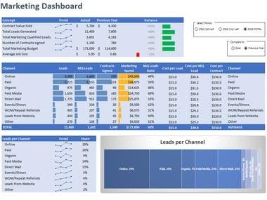 Marketing Dashboard   Data Visualization