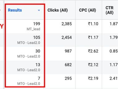 Performance by video ads & conversions funnels .