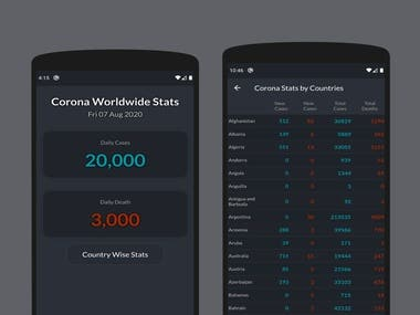 Corvid Worldwide Stats