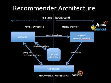 Building a Recommendation Model