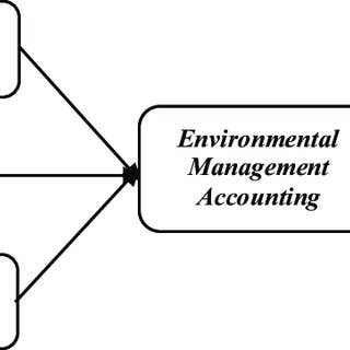 Factors Influencing Environmental Management Accounting Adop