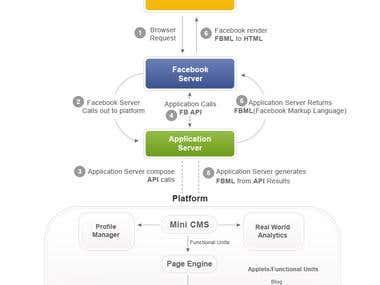UI/UX Design Cont...