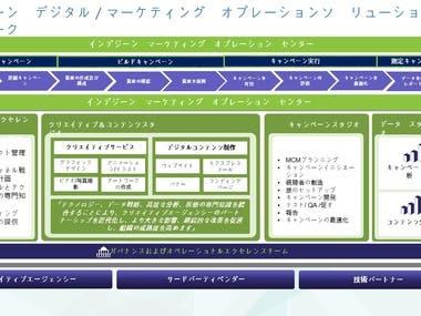 English into Japanese
