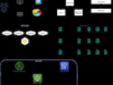 IoT Toolkit & Dashboard