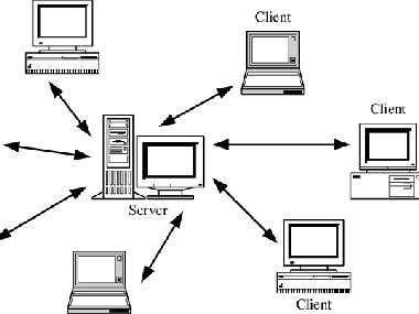 Server Client Programs