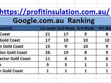 Google Top Rank With In 3 Months