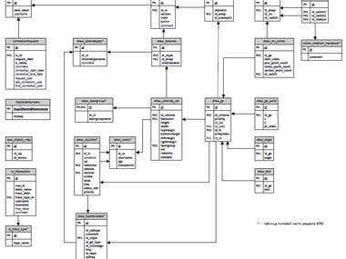 Database design experience
