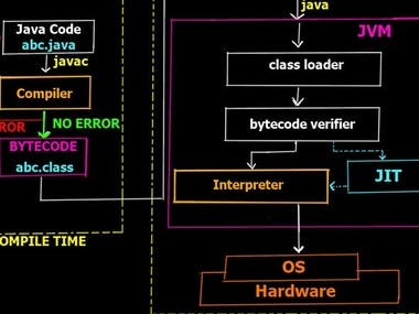 Java Programming (encryption techniques in cryptography)