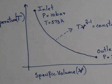 T S diagram of a thermodynamic process