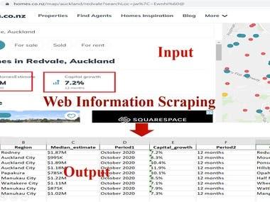 Homes Data Scraping via Python