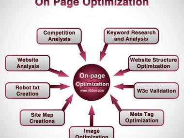 Onpage optimization.