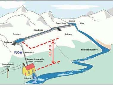 Skema hydro Power