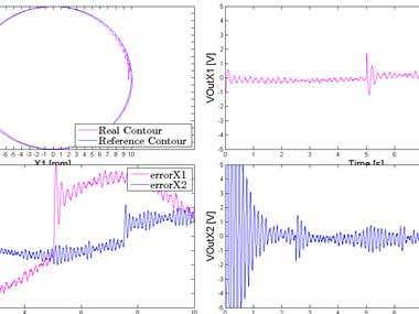 Matlab contrller simulation, Data analysis, Curve fitting