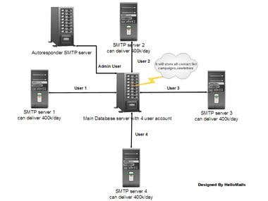 Bulk Email Servers and Dedicated servers Solutions