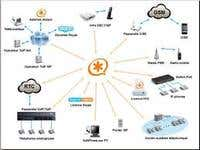 VoIP solutions based on Asterisk