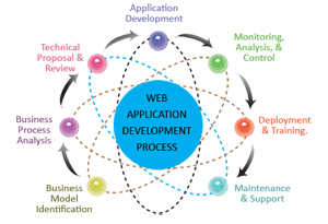 Website and Software Development