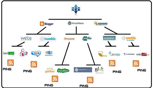 Strategic Link Pyramid
