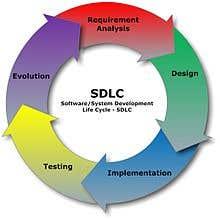 Developed Full ERP System