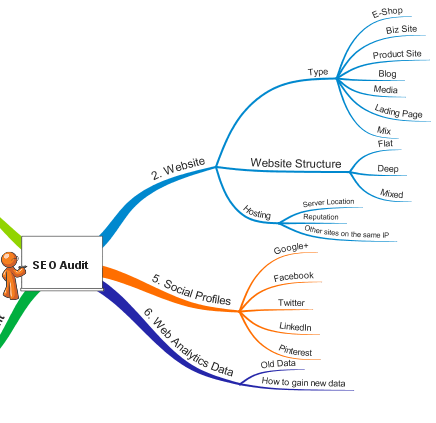 SEO Audit Blueprint Mindmap