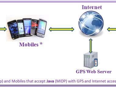 www.gpsweb.ma