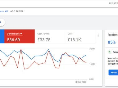 High spend campaigns Google ads