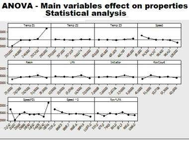 ANOVA - Process variable analysis