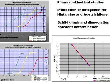 Interactions in pharmacokinetics