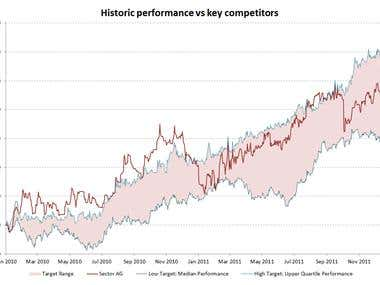 Advanced charting