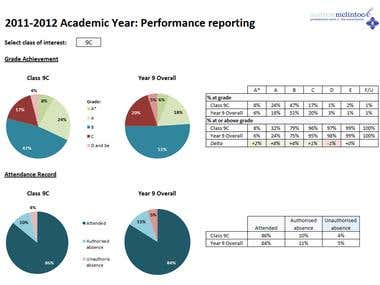 Academic performance reporting