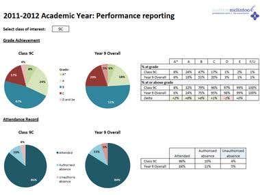 Academic performance reporting
