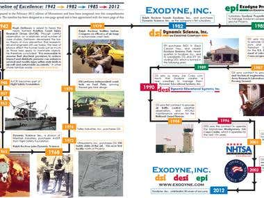 Infographic Timeline of Company History