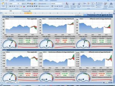 Forecasting Dashboard