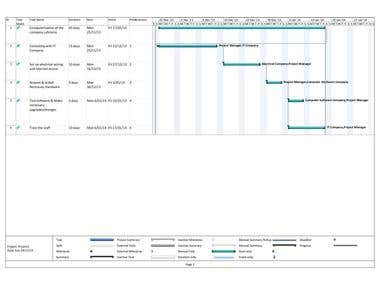Gantt chart for microsoft project